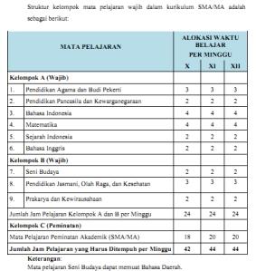 ... , Dan Kompetensi Dasar Kurikulum 2013 untuk SD, SMP/MTs dan SMA/SMK