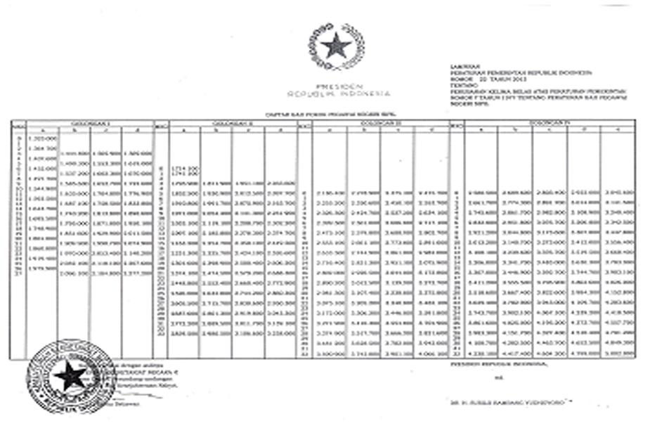 Menandatangani PP Nomor 22 Tahun 2013 Tentang Peraturan Gaji PNS